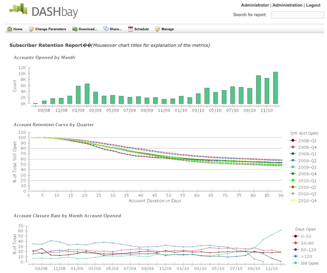 Account retention dashboard
